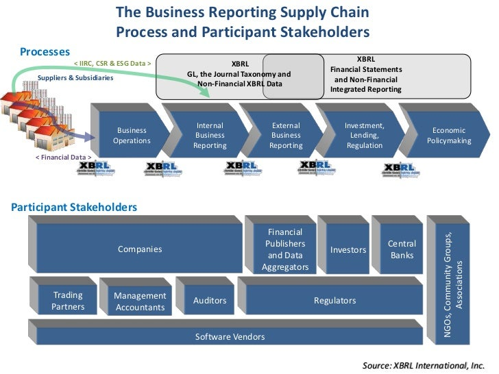 integrated reports International integrated reporting council this connectivity requires integrated thinking as sustainability reports as inadequate.