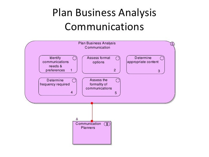 Business communication plan