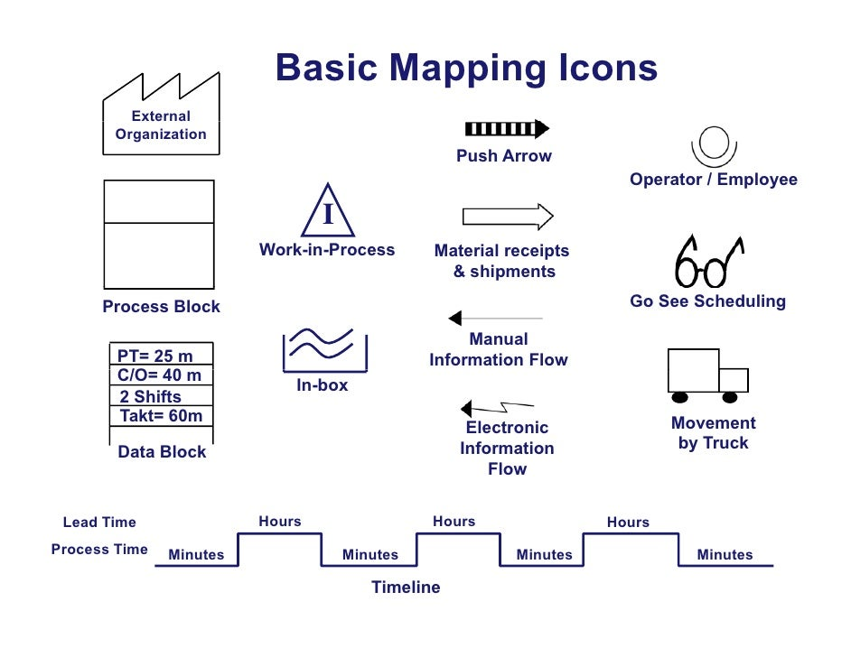 value of information to a manufacturing Value-stream mapping has supporting methods that are often used in lean environments to analyze and design flows at the system level (across multiple processes) although value-stream mapping is often associated with manufacturing, it is also used in logistics, supply chain, service related industries, healthcare,.