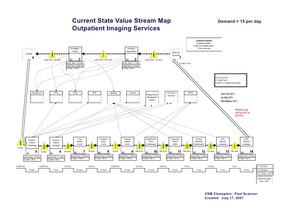 Download Value Stream Map sample diagram for Visio 2010