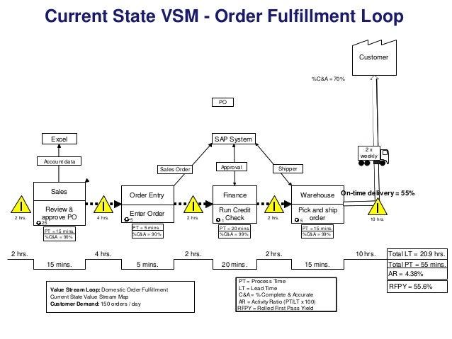 Current State Vsm Order
