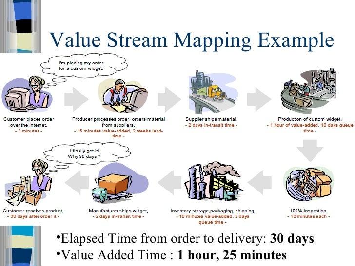 Webcast  Create Value Stream Maps with Microsoft Visio