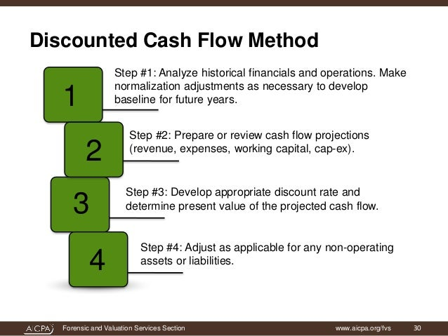 features of dcf discounted cash flow technique As every valuation method based on the future, dcf values are dependent on the accuracy of forecasts features  be used is called discounted cash flow (dcf) .