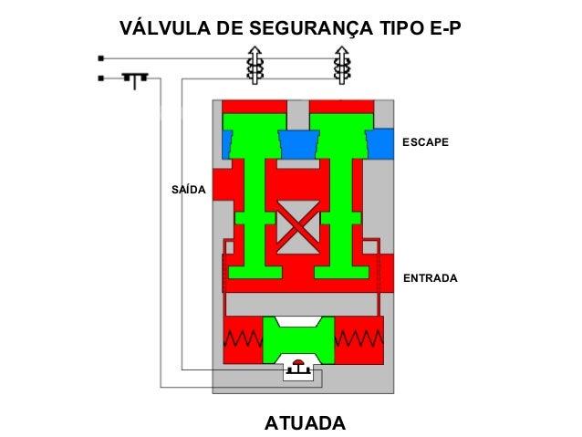 VÁLVULA DE SEGURANÇA TIPO E-P SAÍDA ESCAPE ENTRADA ATUADA