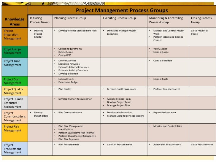 mgmt 591 project Mgmt 591 which helps you to succeed in your career by providing online study material.