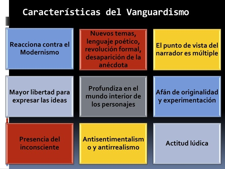 Vanguardismo for Caracteristicas del vanguardismo