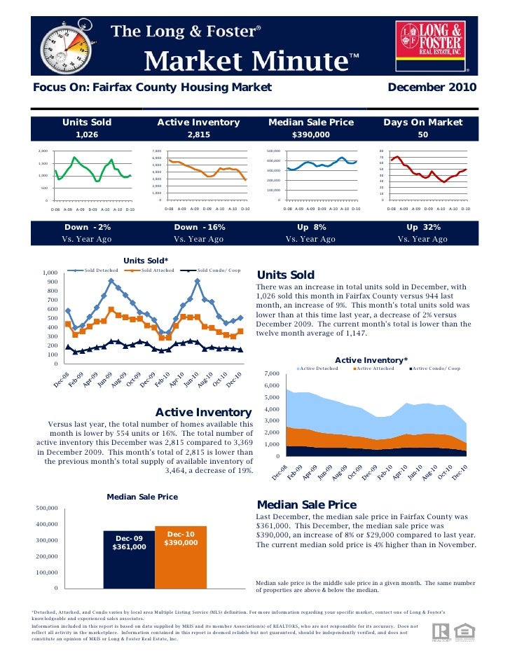 Northern Virginia Fairfax County Housing Market