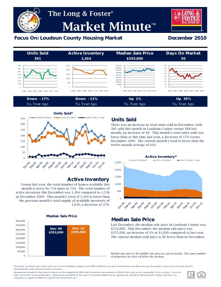 Focus On: Loudoun County Housing Market                                                                                   ...