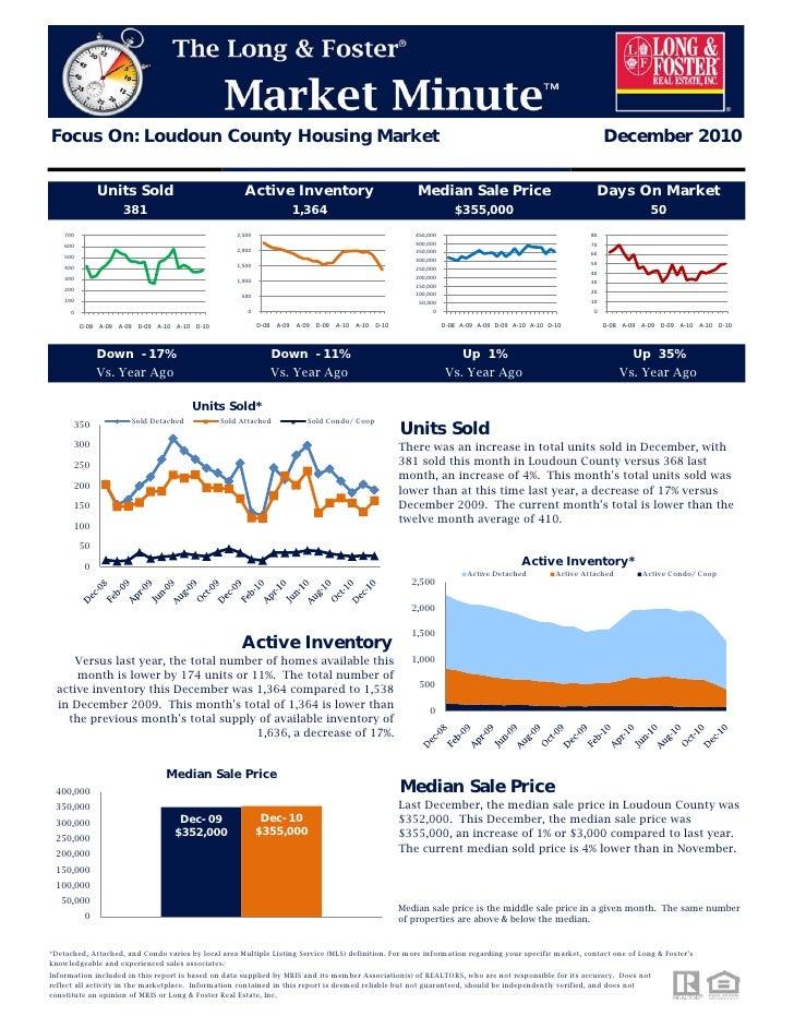 Northern Virginia Loudoun County Housing Market