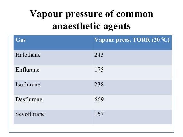Equilibrium Vapour Pressure At Room Temperature
