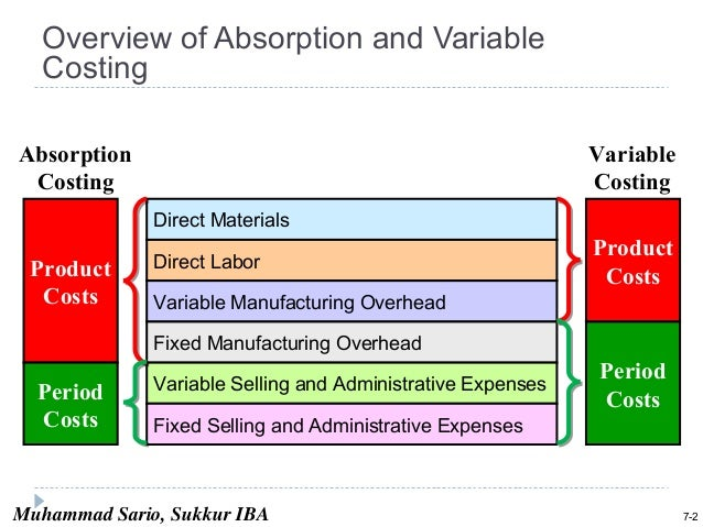 variable and absorption costing Chapter 5 variable costing contains fixed manufacturing overhead  presentation outline absorption costing v variable costing a comparison of  income.