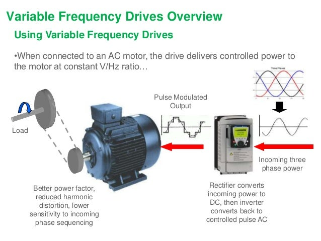 variable frequency drives rod pump control podcast ForVariable Frequency Drive Motor
