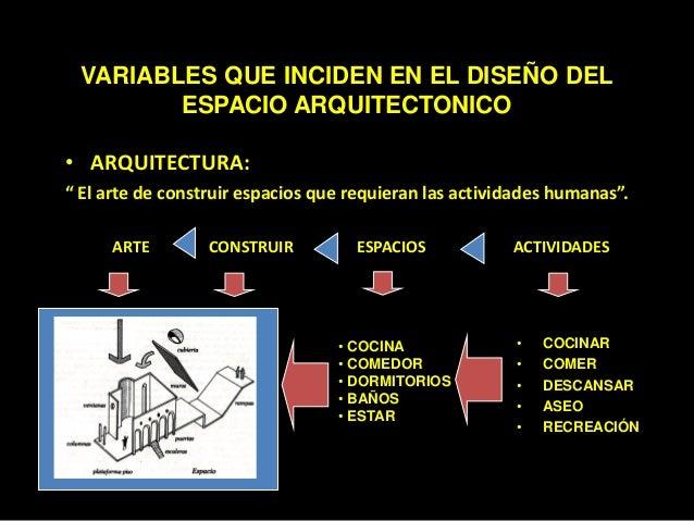 Variables que inciden en el dise o del espacio arquitect nico for Cocina definicion arquitectura