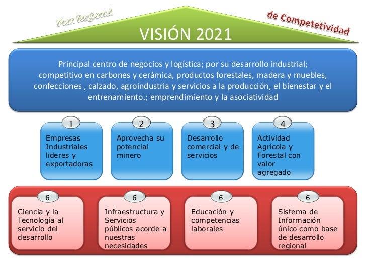 VISIÓN 2021          Principal centro de negocios y logística; por su desarrollo industrial;     competitivo en carbones y...