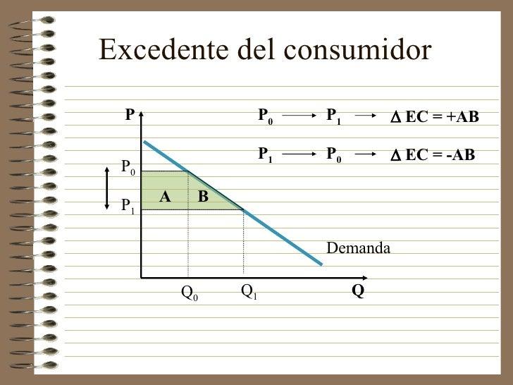 Excedente del consumidor Q P P 0 P 1 Q 1 Q 0 Demanda A B P 0 P 1    EC = +AB P 1 P 0    EC = -AB