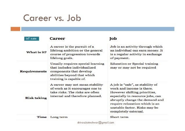 Various Industry Trends And Career Opportunities For