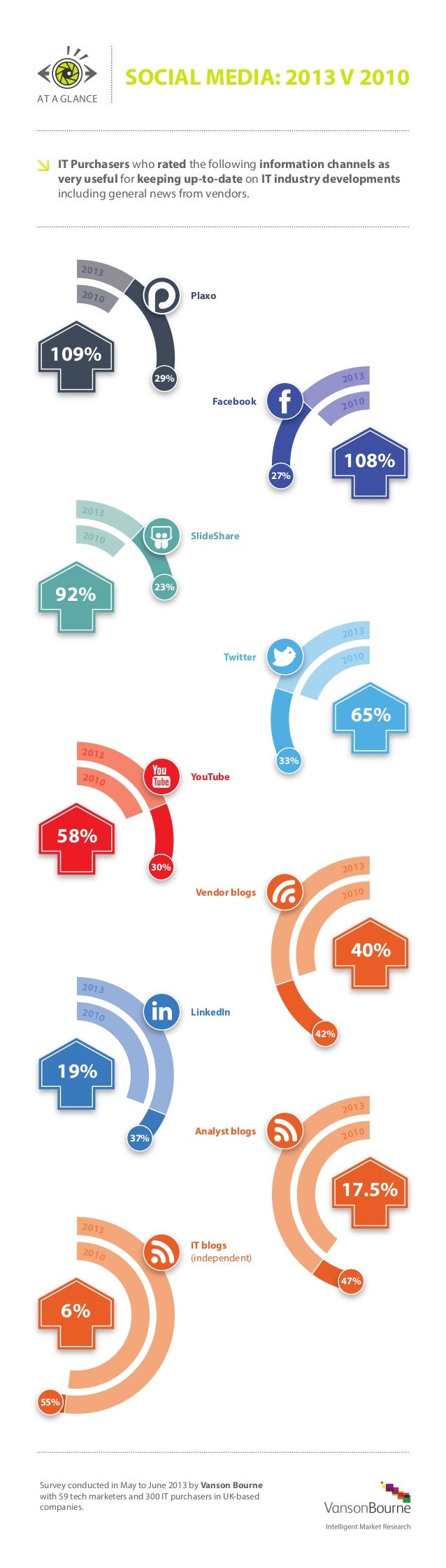 SOCIAL MEDIA: 2013 V 2010 AT A GLANCE  IT Purchasers who rated the following information channels as very useful for keepi...