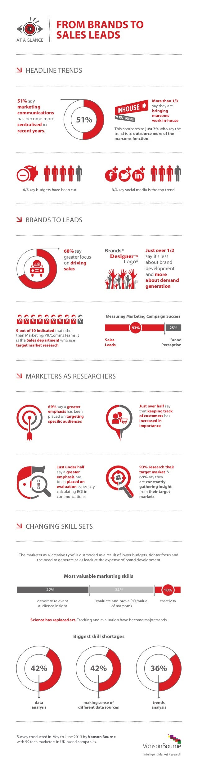 FROM BRANDS TO SALES LEADS  AT A GLANCE  HEADLINE TRENDS  51% say marketing communications has become more centralised in ...