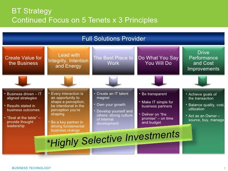 BT Strategy    Continued Focus on 5 Tenets x 3 Principles                                               Full Solutions Pro...