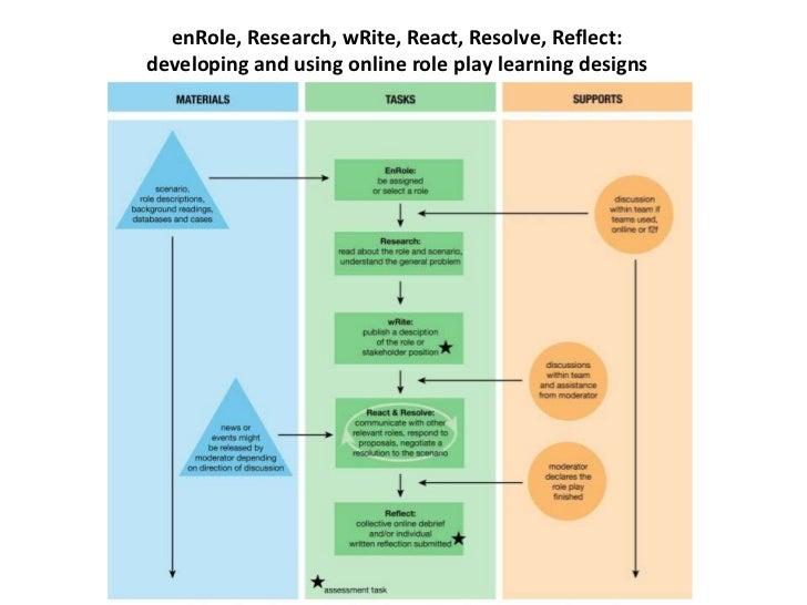 enRole, Research, wRite, React, Resolve, Reflect:developing and using online role play learning designs