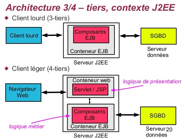 Cours architecture for Architecture 4 tiers