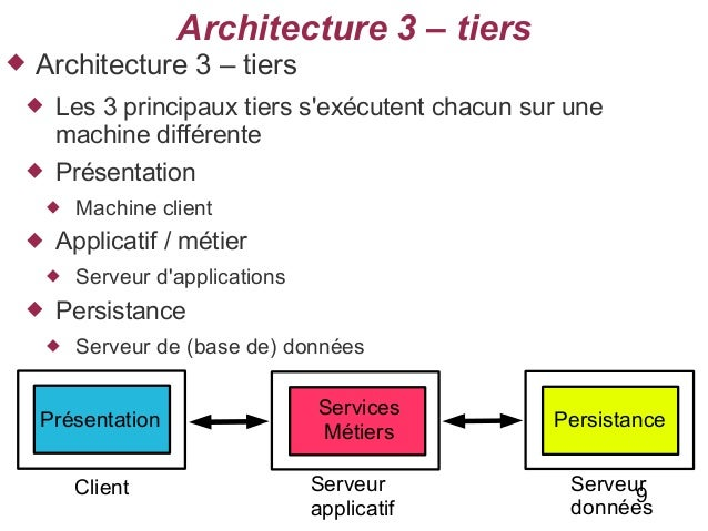 Cours architecture for Architecture 3 tiers