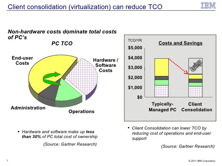 Client consolidation (virtualization) can reduce TCO <ul><li>Hardware and software make up  less than 30%  of PC total cos...