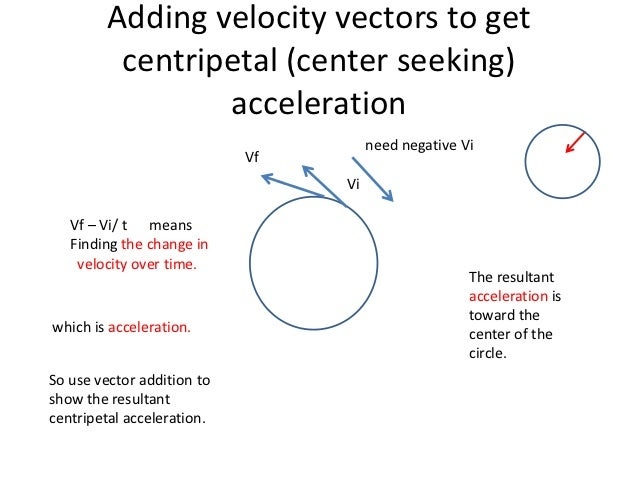 Vector addition of Centripetal Acceleration
