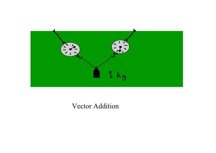 VectorAddition