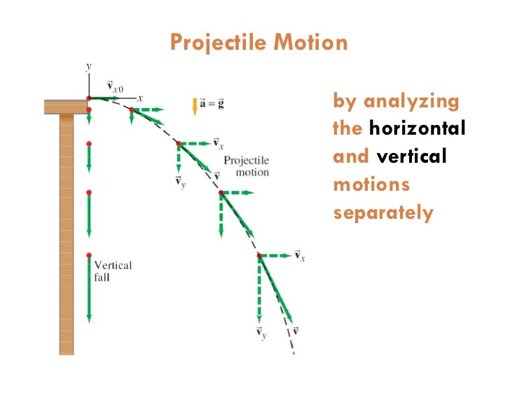 an overview of the experiment determination of the horizontal motion of a projectile when launched f You will learn how to create your own projectile motion experiment in  horizontal projectile motion in horizontal projectile motion, an object is launched.
