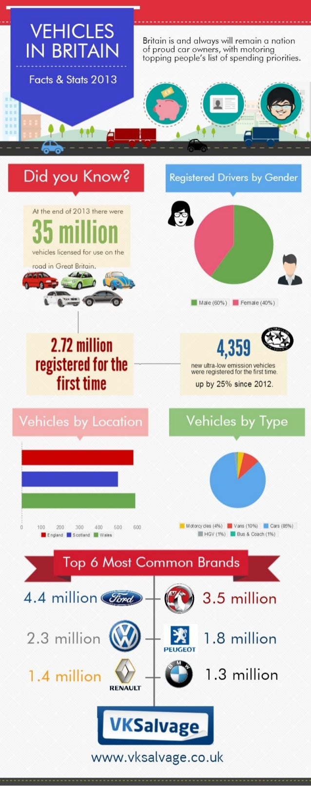 Vehicles in the UK: Facts & Statistics