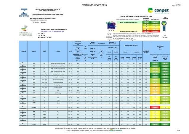Carros: Confira tabela de consumo e eficiência de combustível