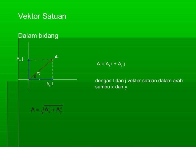 Vektor Satuan Dalam bidang A  Ay j  A = Ax i + Ay j  α Ax i  A = A2 + A2 x y  dengan I dan j vektor satuan dalam arah sumb...