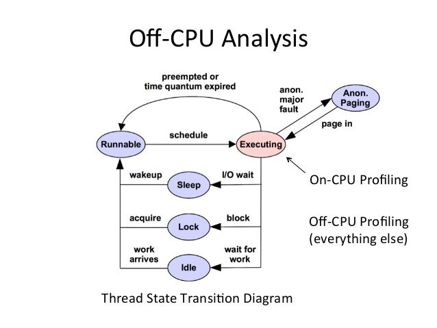 Off-CPU analysis