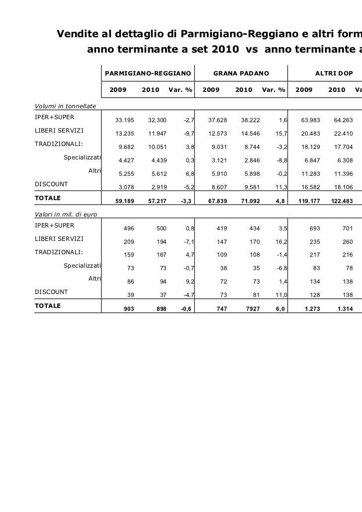 Vendite al dettaglio di Parmigiano-Reggiano e altri formaggi per canale                  anno terminante a set 2010 vs ann...
