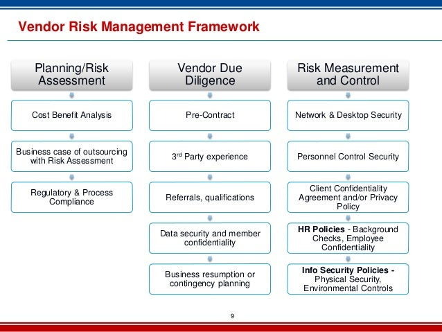 Vendor risk management 2013 for Outsourcing risk assessment template