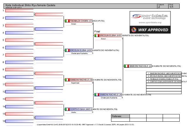 Venice cup 2013_draw_records