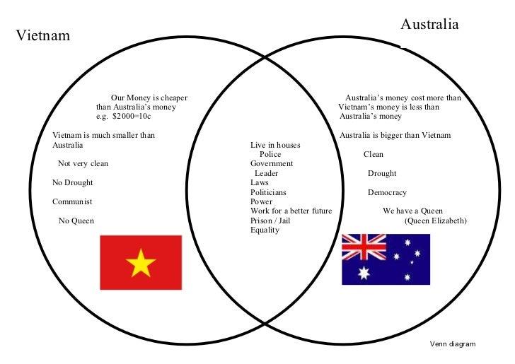 Australia Vietnam                         Our Money is cheaper                               Australia's money cost more t...