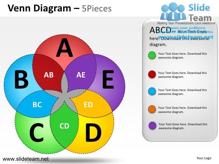 Venn diagram 5 pieces powerpoint ppt slides.