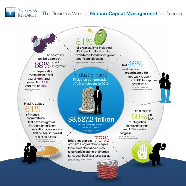 Ventana Research  The Business Value of Human Capital Management for Finance  81% 		 	  			 The secret is a unified approa...