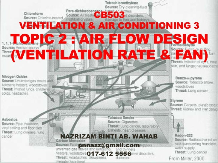 CB503 VENTILATION & AIR CONDITIONING 3TOPIC 2 : AIR FLOW DESIGN(VENTILATION RATE & FAN)        NAZRIZAM BINTI AB. WAHAB   ...