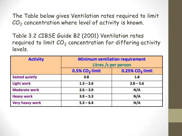 Ventilation rate for Table 6 4 minimum exhaust rates