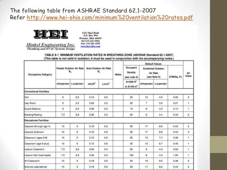 Ventilation rate for Ashrae 62 1 table 6 1
