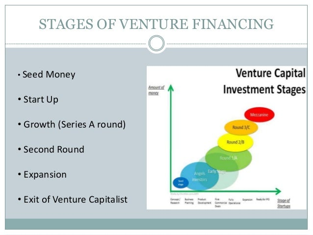 startup seed stage investment by venture capital Returns of early-stage venture investments is the startup capital in venture investments investment in the seed or.