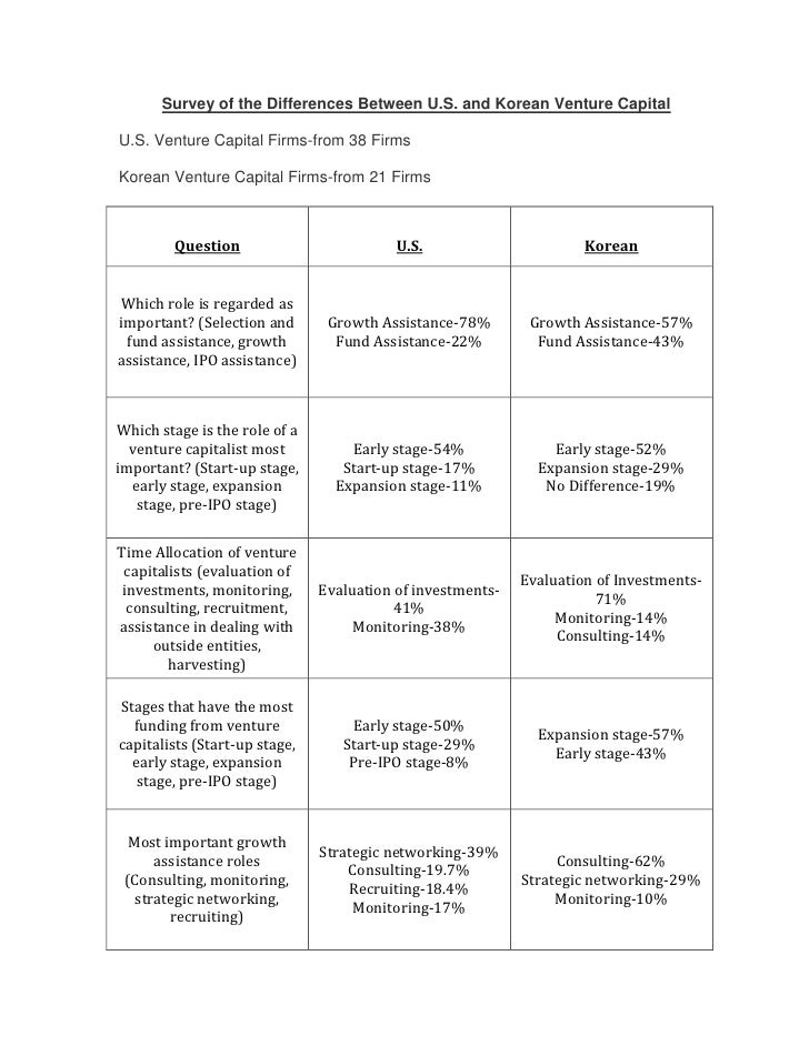 Survey of the Differences Between U.S. and Korean Venture Capital<br />U.S. Venture Capital Firms-from 38 Firms<br />Korea...