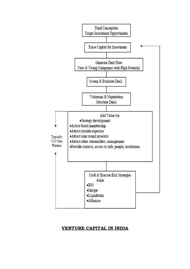 hart venture capital hvc specializes in Tarea 1: método gráfico caso de estudio 3: hart venture capital (hvc) se especializa en capital de riesgo para el desarrollo de software y aplicaciones para.