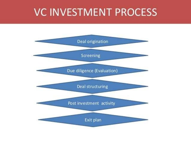 Business plan for venture capital