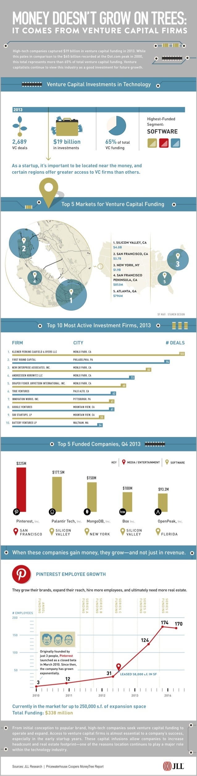 Venture capital investment trends May 2014
