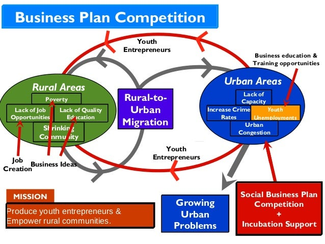 how to run a business plan competition