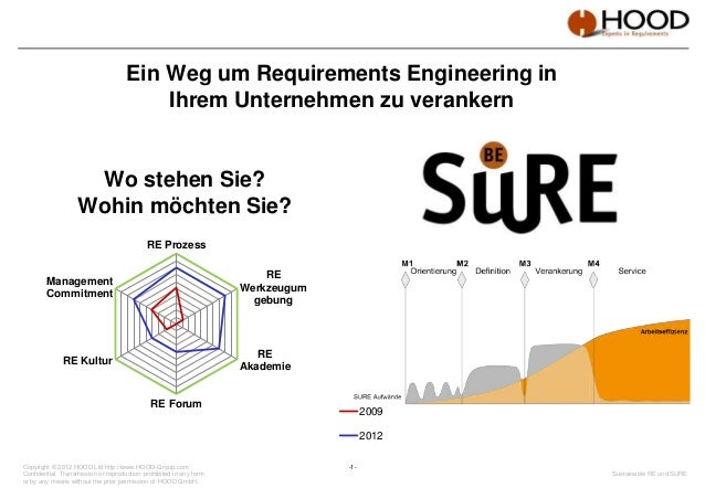 -1- Sustainable RE und SURE Copyright © 2012 HOOD Ltd http://www.HOOD-Group.com Confidential. Transmission or reproduction...